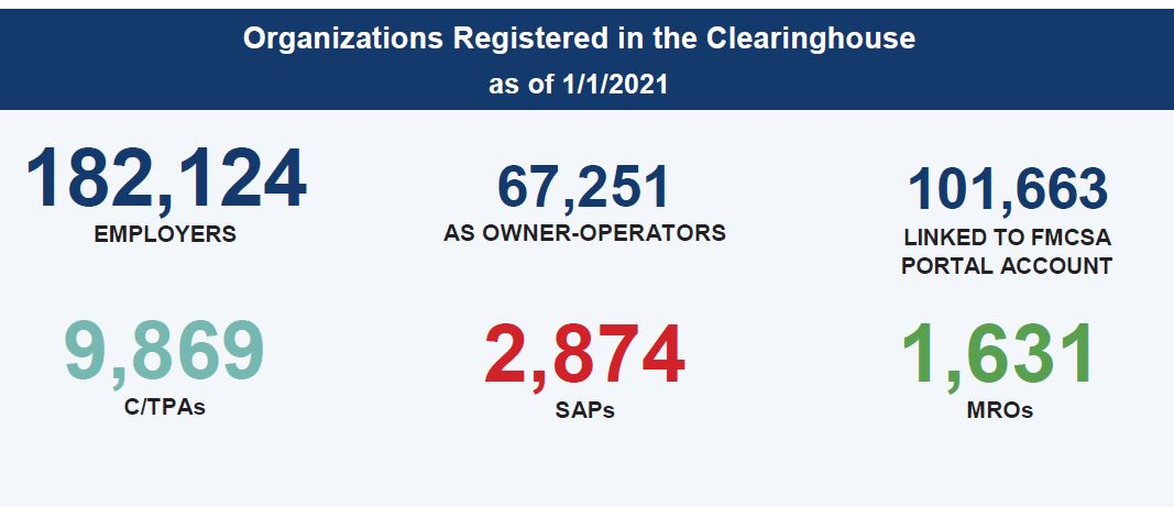 2020 Clearinghouse Registrations